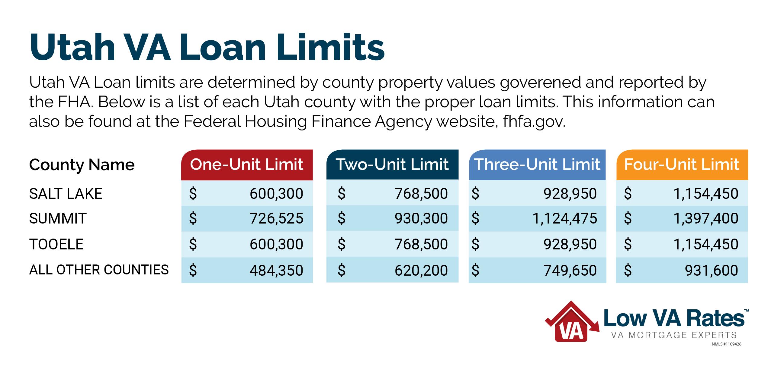 Utah Veteran Benefits | VA Loans in Utah | Low VA Rates